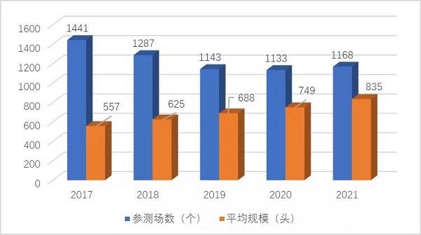2021年第二季度奶牛生产性能测定情况